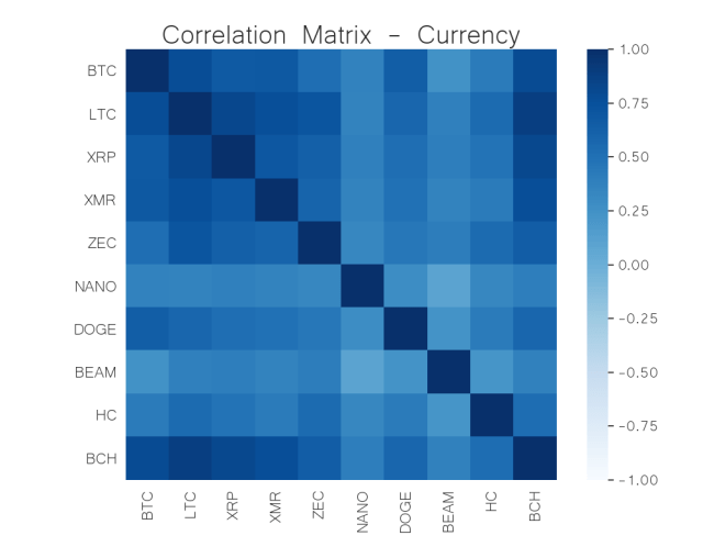 currency correlation matrix may 25