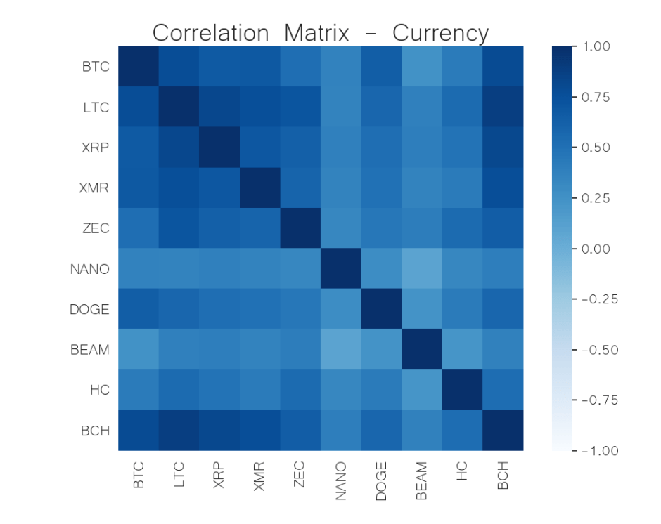 currency correlation matrix may 25