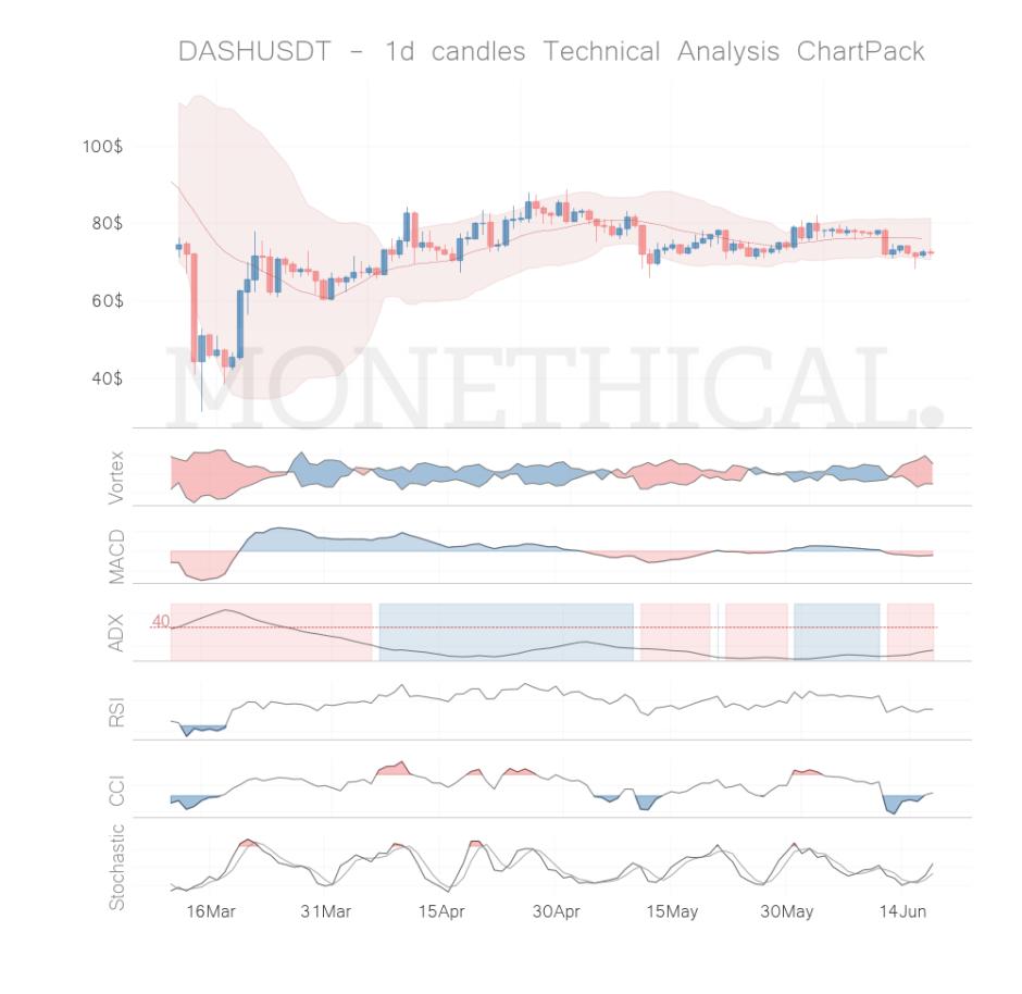 dash coin technical analysis jun 17
