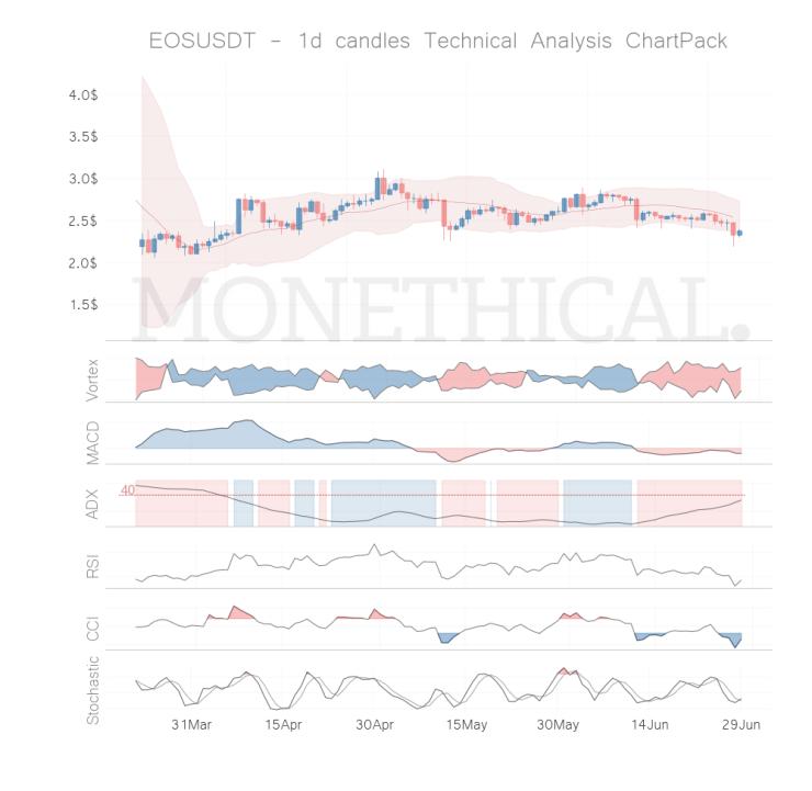 eos coin technical analysis jun 28