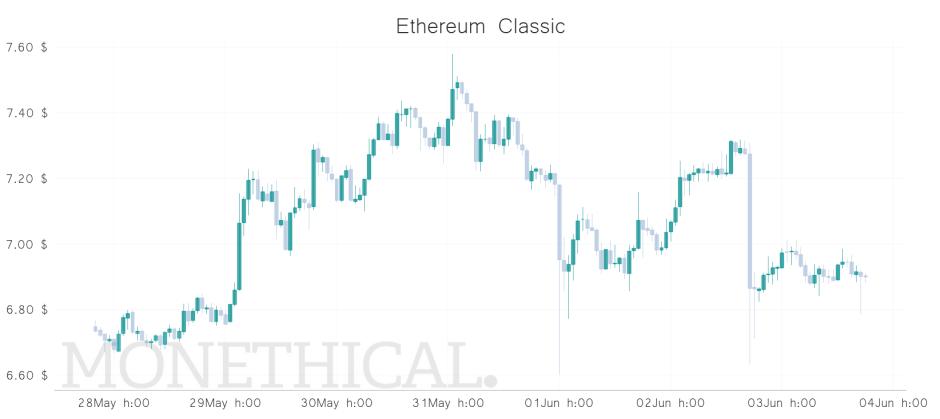 etc price graph jun 03