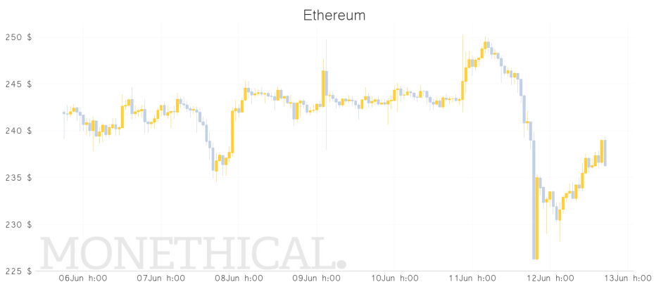 ETH price graph JUN 12