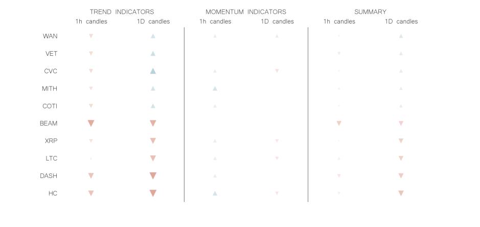 technical analysis crypto trend momentum indicators jun 17