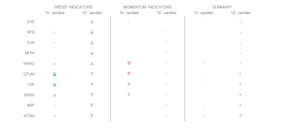 technical analysis crypto trend momentum indicators jun 22