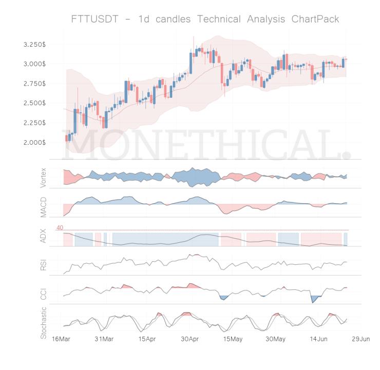 ftt coin technical analysis jun 23