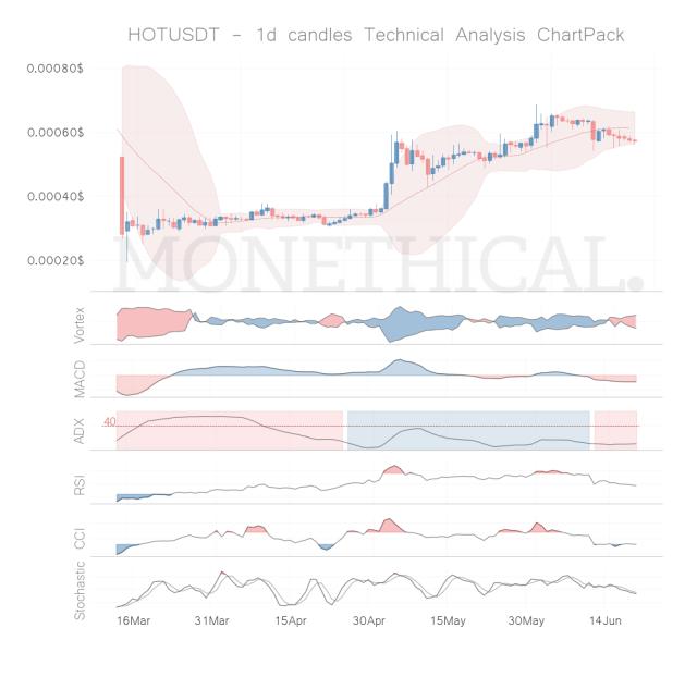 hot coin technical analysis jun 19