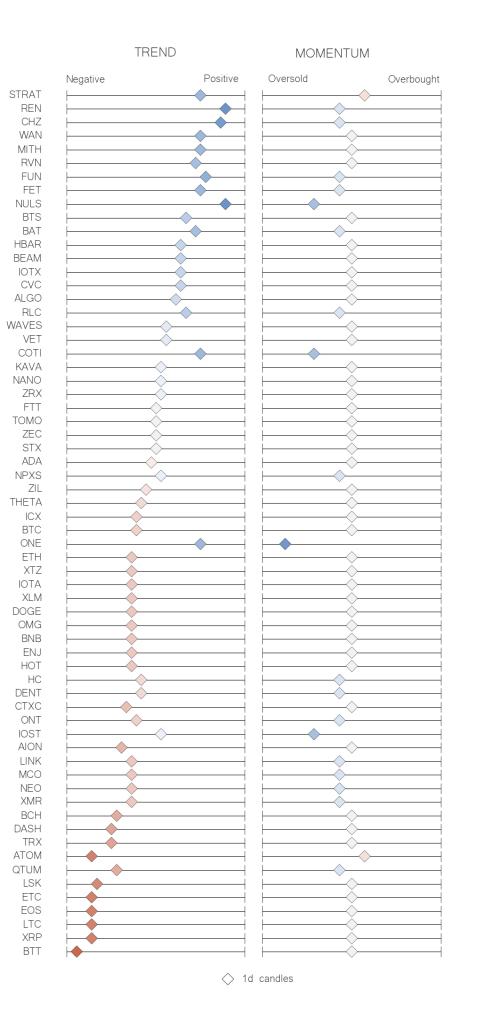 Recap table crypto trend momentum indicators jun 21