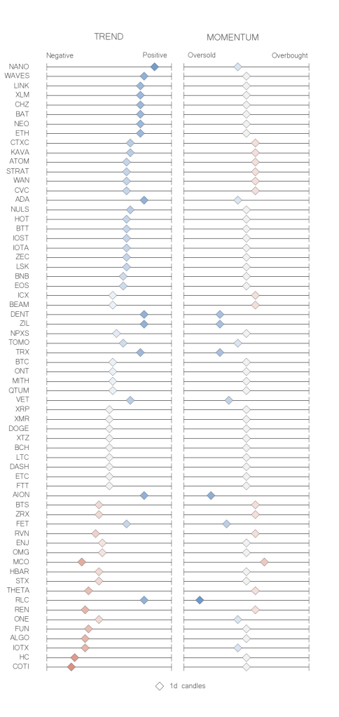 Recap table crypto trend momentum indicators jun 07