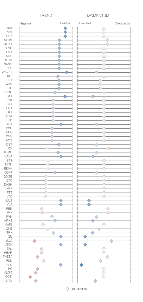 Recap table crypto trend momentum indicators JUN 08