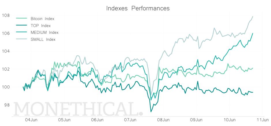 cryptocurrency market capitalization index jun 10