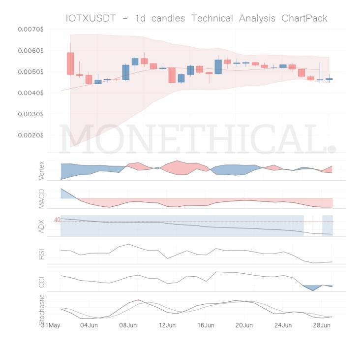 iotx coin technical analysis jun 28