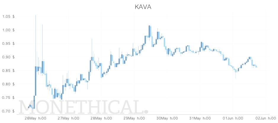 kava price weekly june 1