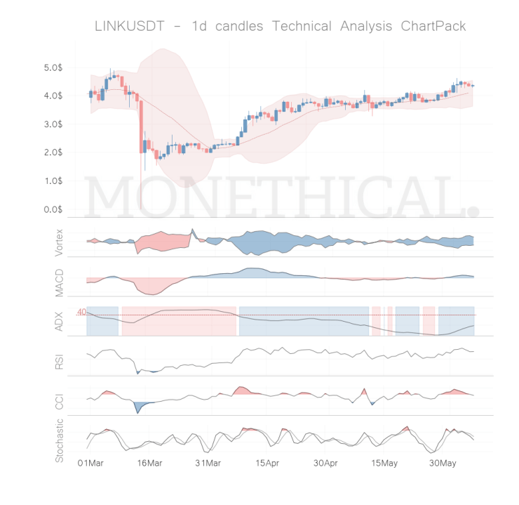 link coin technical analysis jun 06