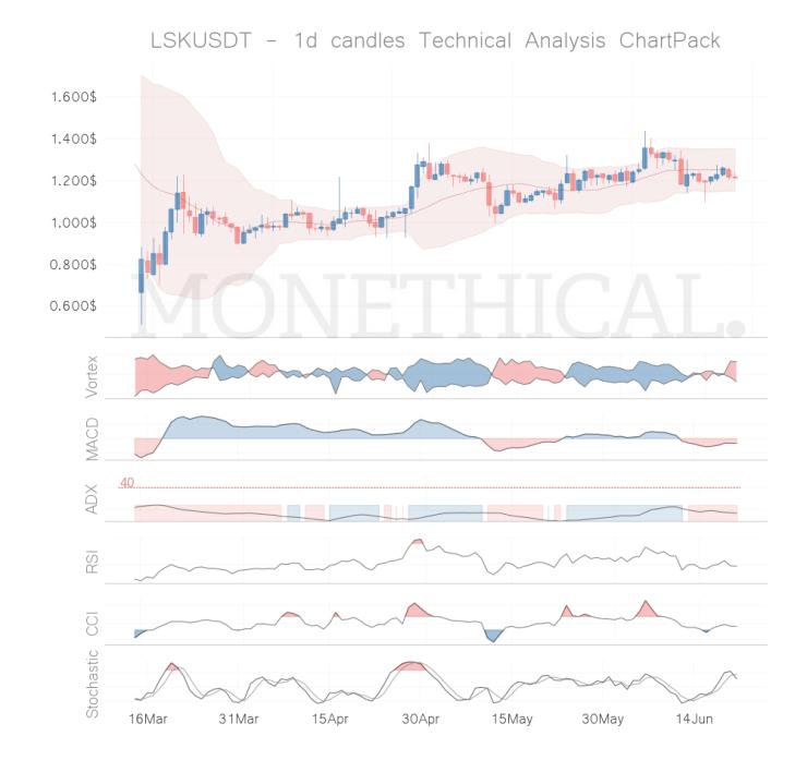 lsk coin technical analysis jun 20