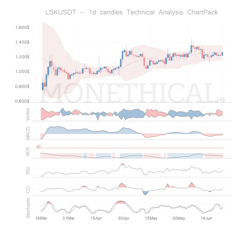 lsk coin technical analysis jun 22