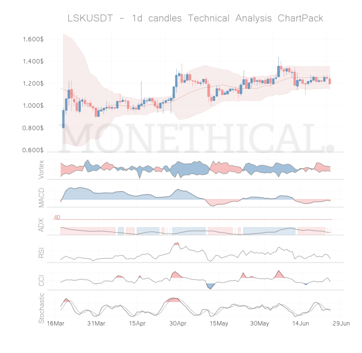 lsk coin technical analysis jun 24