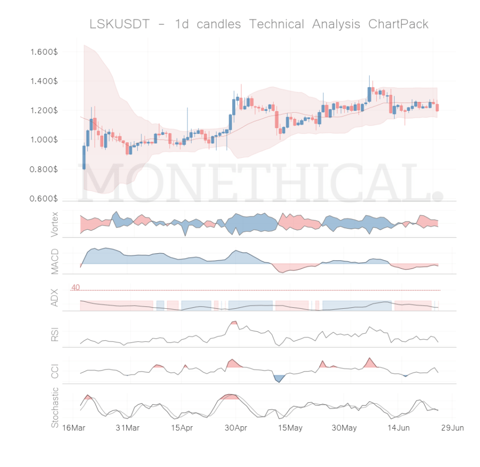 lsk coin technical analysis jun 24
