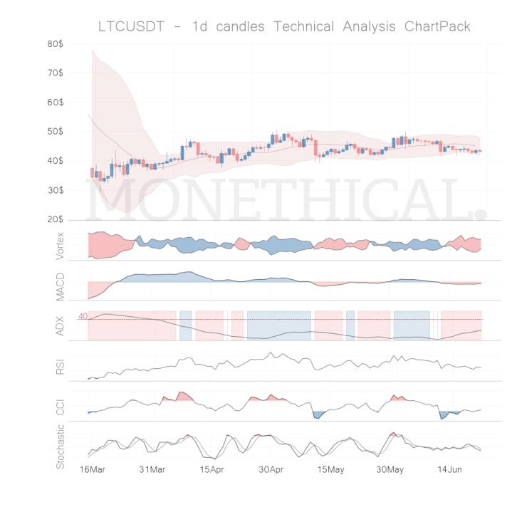 ltc coin technical analysis jun 21