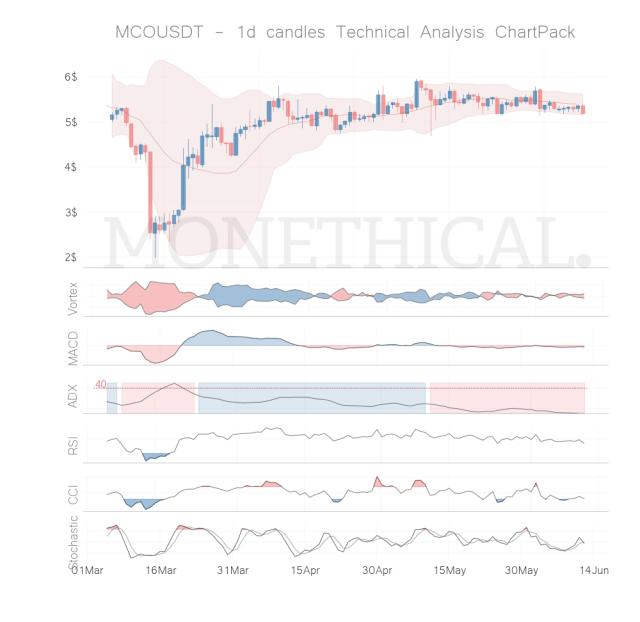 mco coin technical analysis jun 11