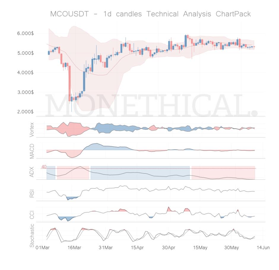 mco coin technical analysis jun 09