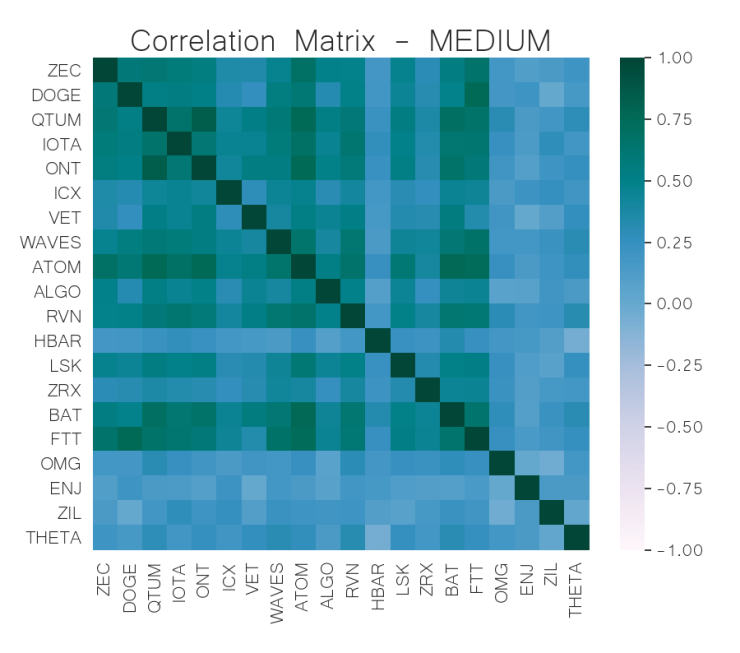 correlation matrix mid-cap crypto jun 03