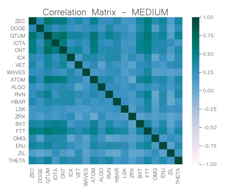 correlation matrix mid-cap crypto jun 10