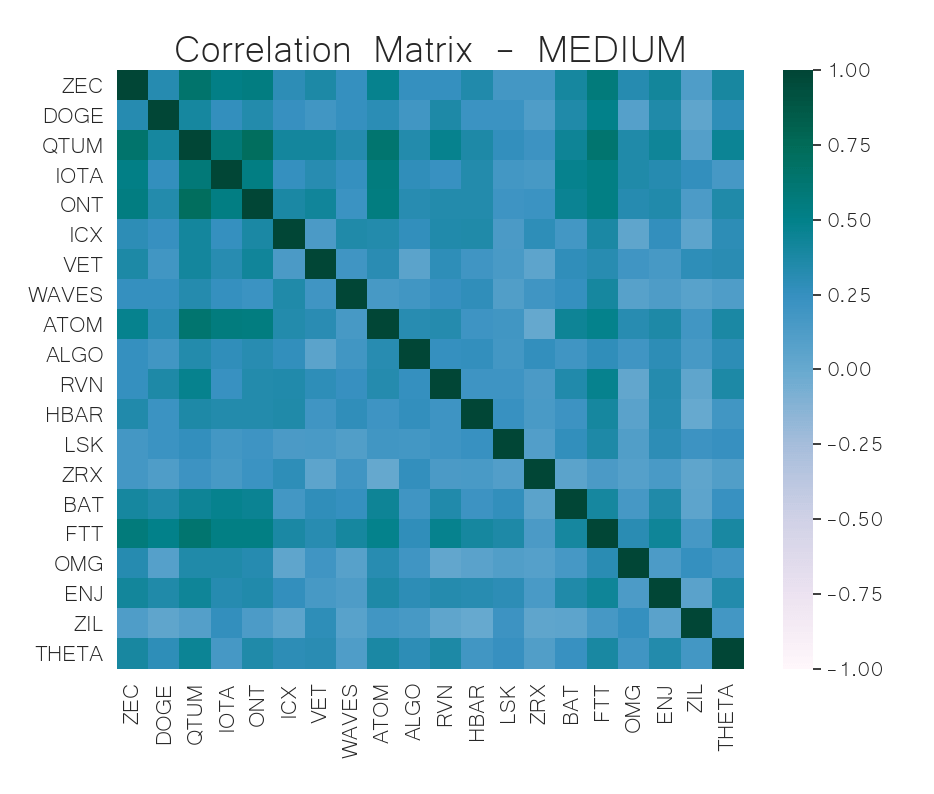 correlation matrix mid-cap crypto jun 10
