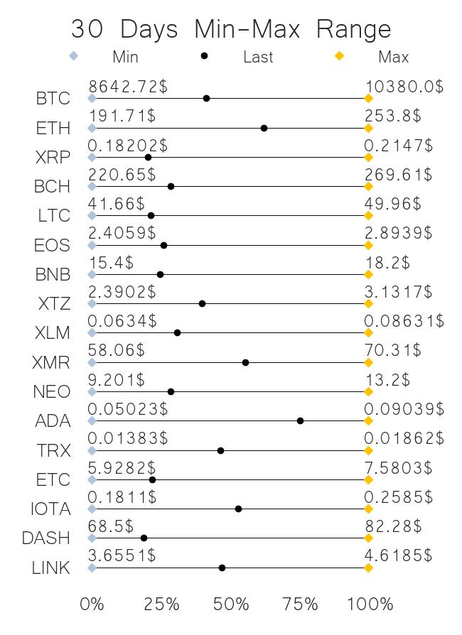 30 days price range top crypto projects jun 19