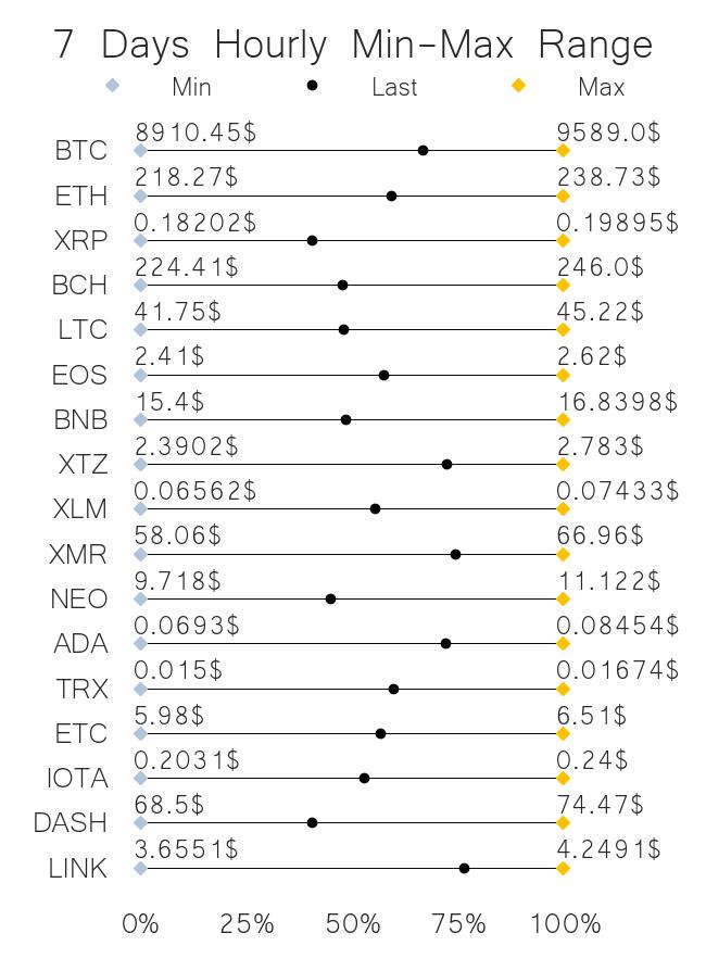 Crypto price range jun 19