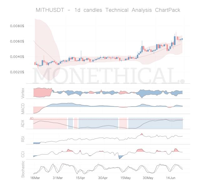 mith coin technical analysis jun 21