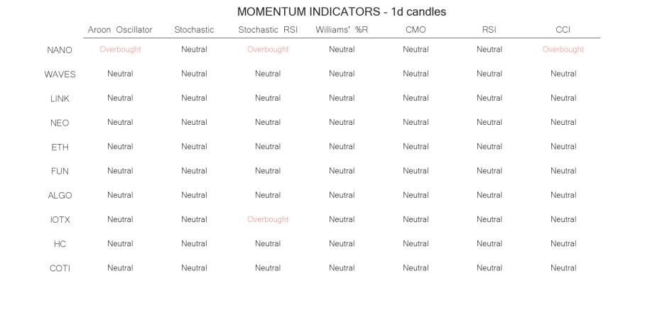 technical analysis crypto momentum indicators jun 07