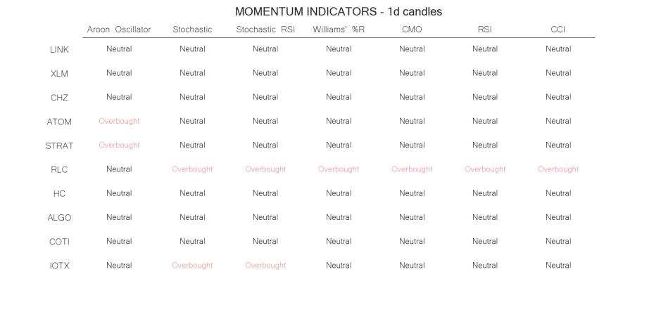 technical analysis crypto momentum indicators jun 08