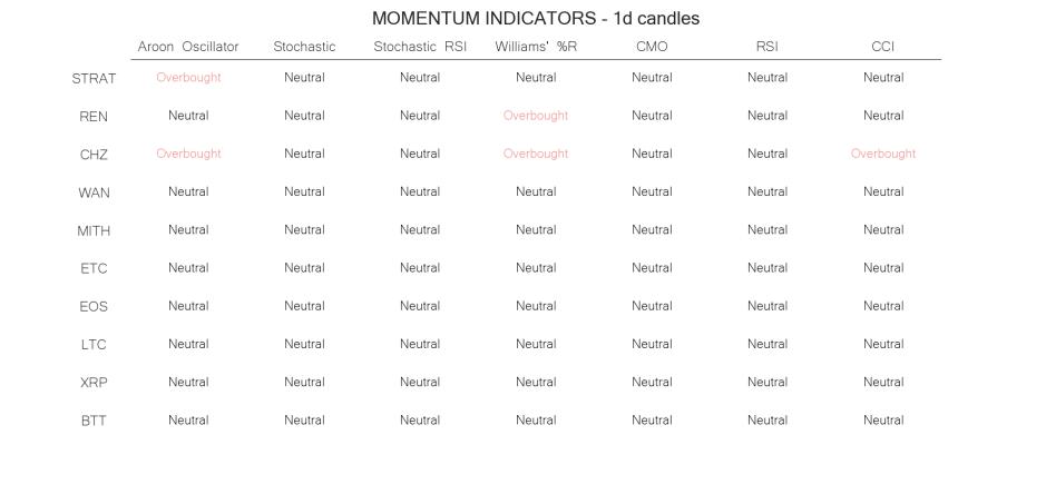 technical analysis crypto momentum indicators  jun 21