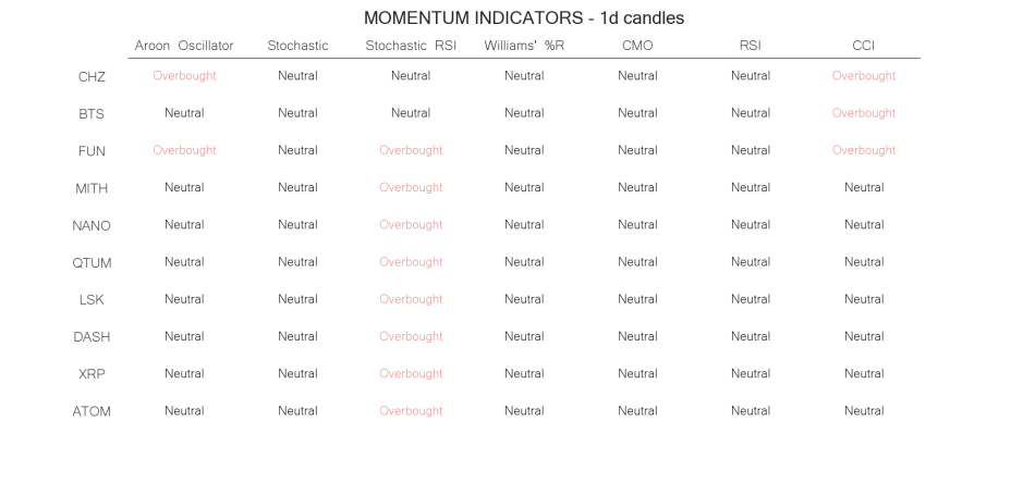 technical analysis crypto momentum indicators  jun 22