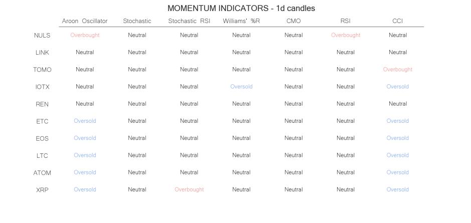 technical analysis crypto momentum indicators  jun 28