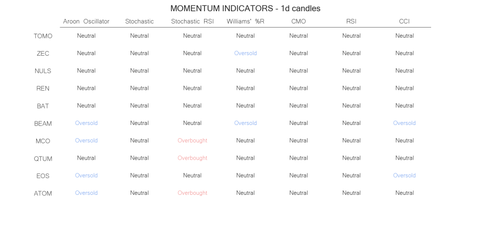 technical analysis crypto momentum indicators   JUN 29