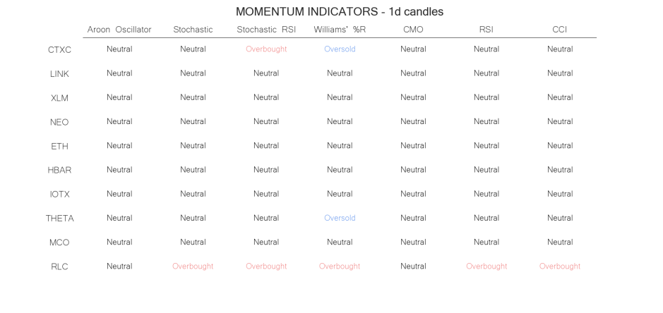 technical analysis crypto momentum indicators jun 09