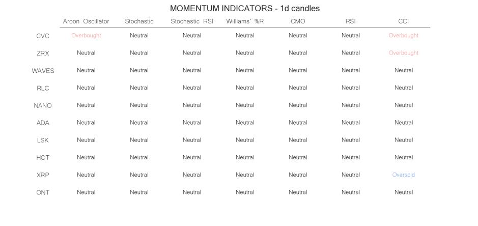 technical analysis crypto momentum indicators  jun 14