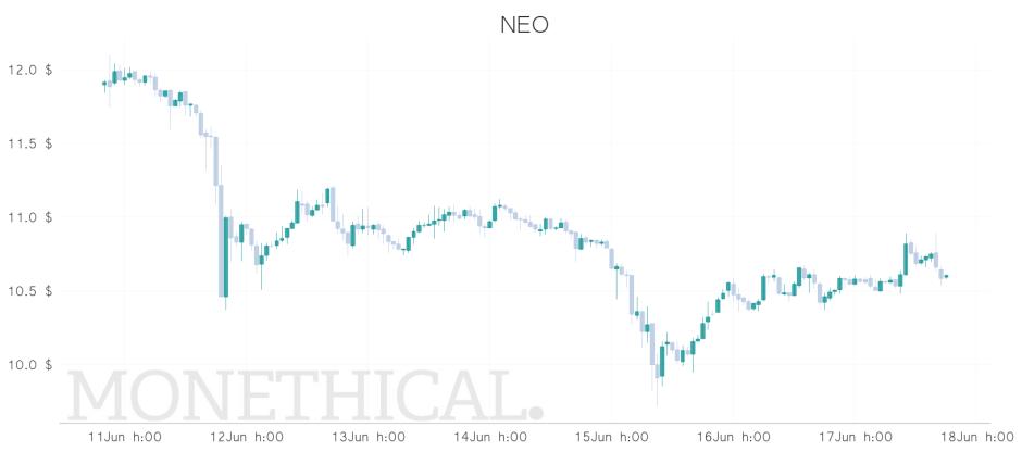 worst top coin price graph jun 17