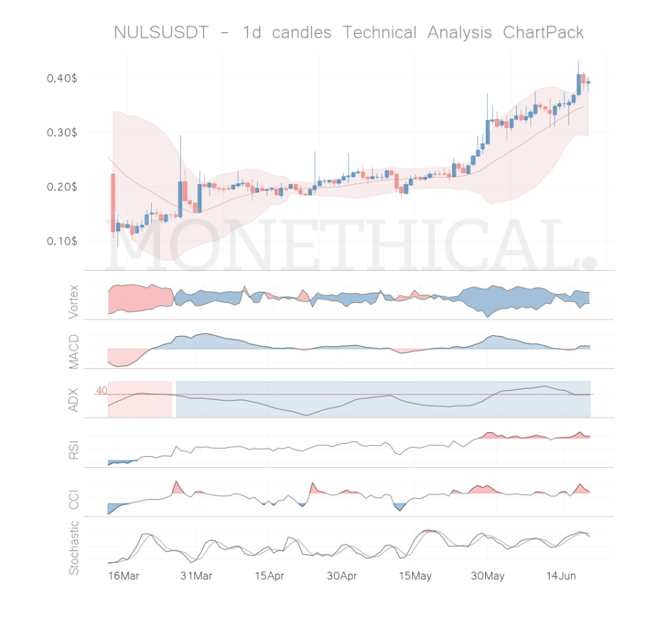 nuls coin technical analysis jun 19