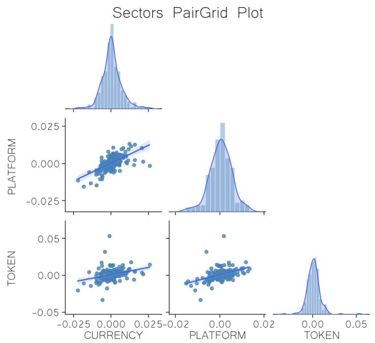 correlation sector regression crypto jun 22