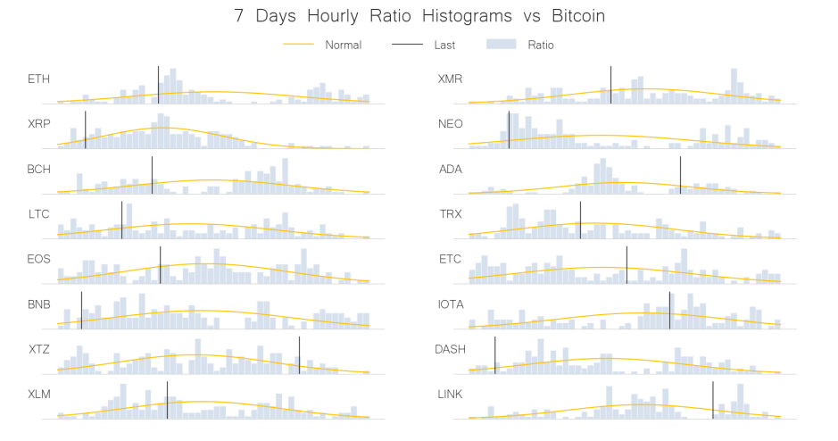 weekly price frequency distribution crypto bitcoin jun 19
