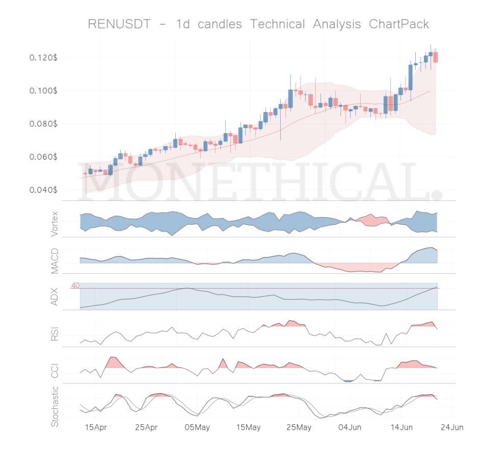ren coin technical analysis jun 20