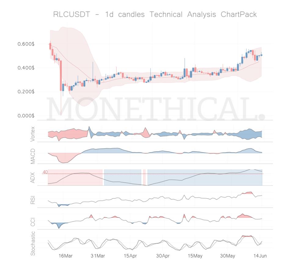 rlc coin technical analysis jun 14