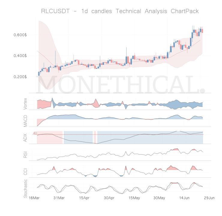 rlc coin technical analysis jun 24