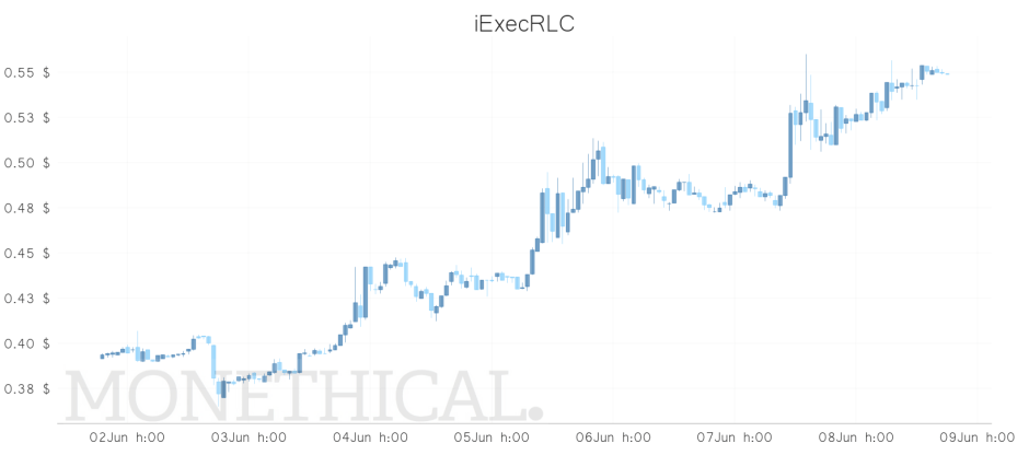 rlc price jun 8 weekly