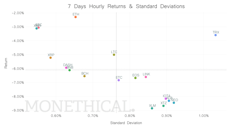 crypto return standard deviation scatter jun 12