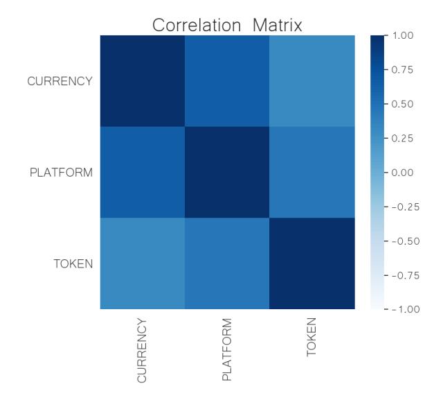crypto sector correlation matrix jun 22
