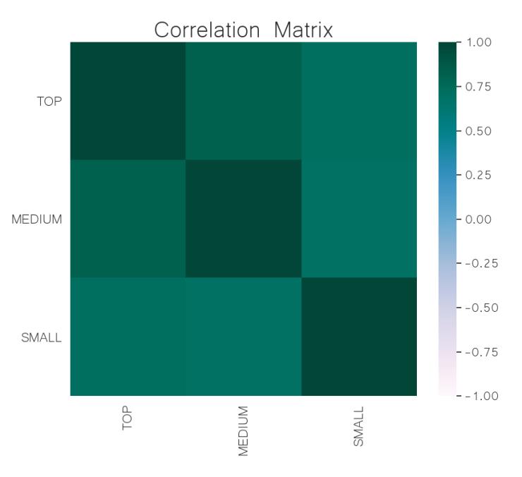 crypto market cap correlation matrix jun 03