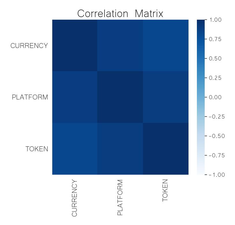 crypto sector correlation matrix may 8